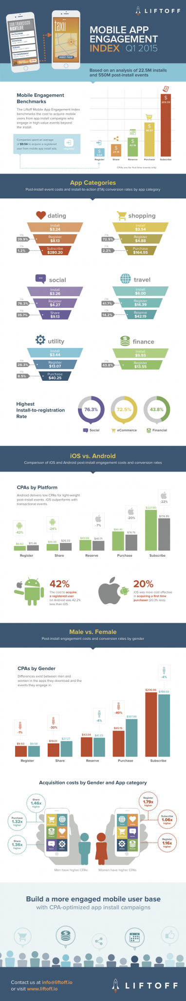 Infographic: Q1 Mobile App Engagement