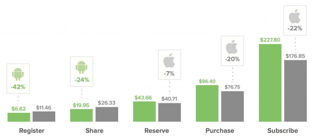 Mobile engagement cost differences between iOS and Android