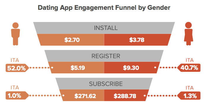 Dating app engagement funnel by gedner