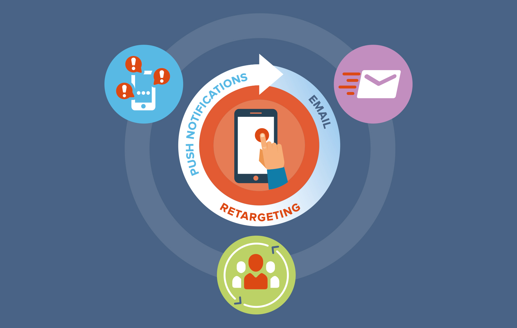 Retention Marketing: Building Mobile App Value Through Smart Targeting