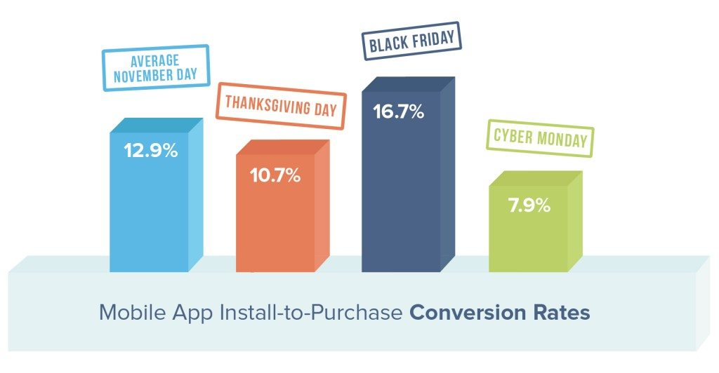 black-friday-15-conversion-rates