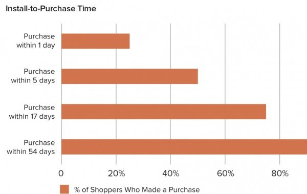 install-to-purchase-graph_1