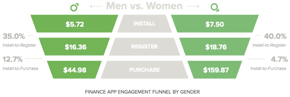 mobile engagement funnel - finance