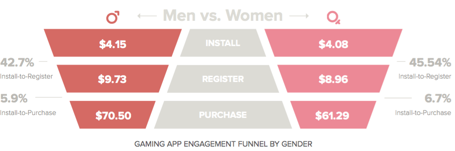 mobile engagement funnel - gaming
