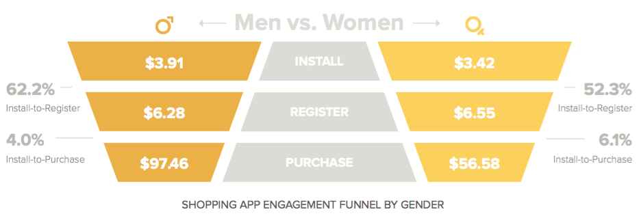 mobile engagement funnel - shopping