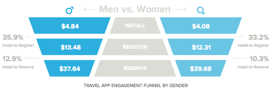 mobile engagement funnel - travel