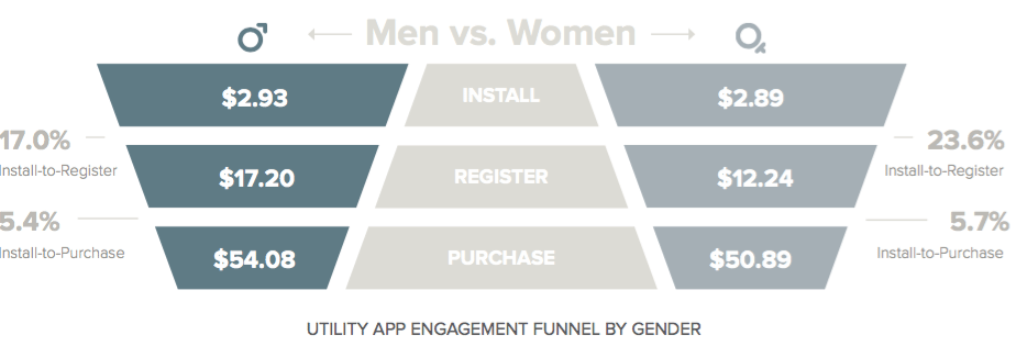 mobile engagement funnel - utility