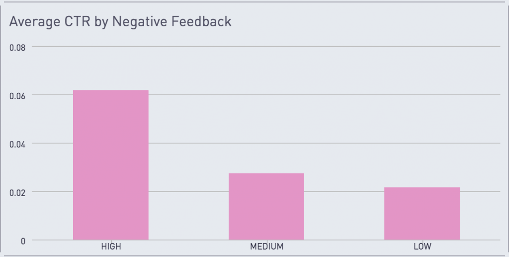 mobile marketing negative feedback