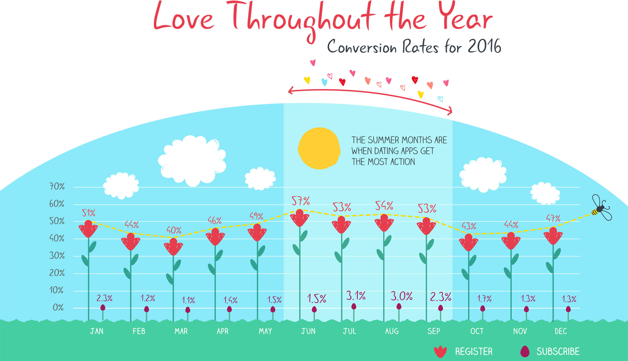 mobilelove-throughttheyear