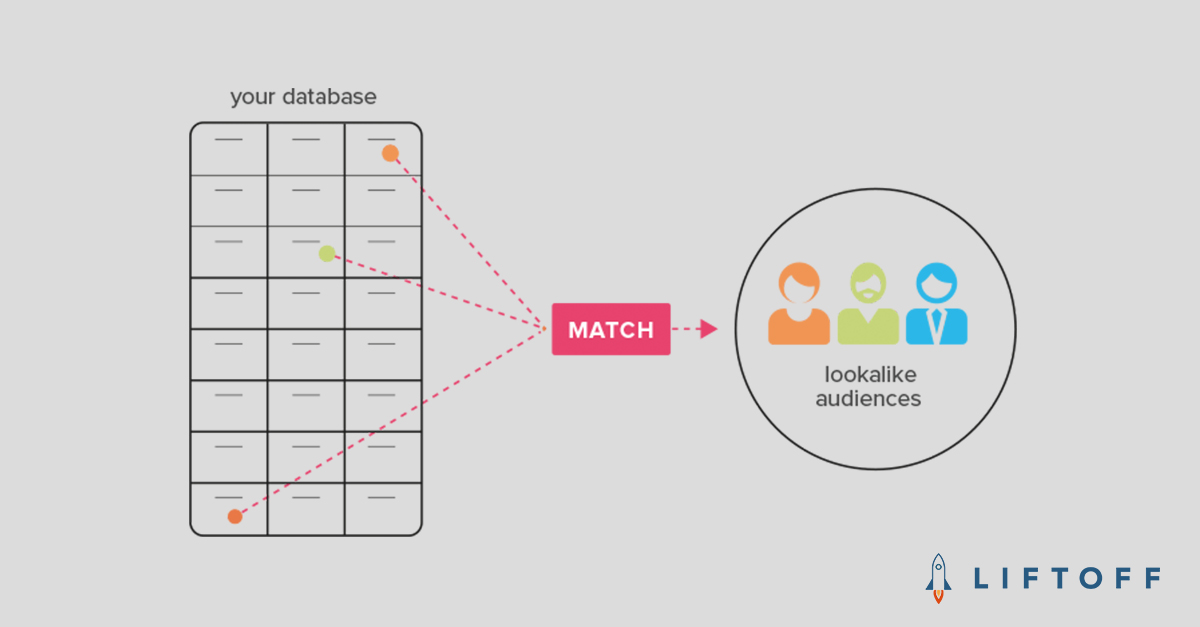 Using Targeted Lookalike Audiences for App User Acquisition