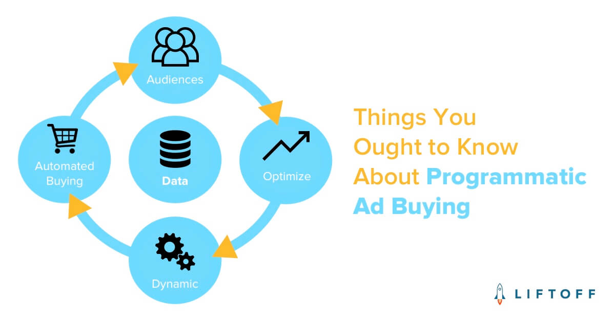 Things You Ought to Know About Programmatic Ad Buying