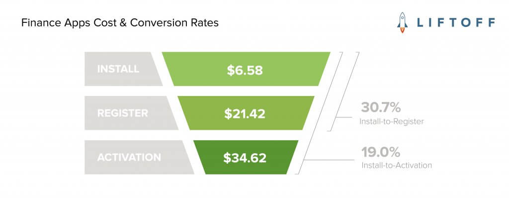 Cost & Conversion Rates per Action