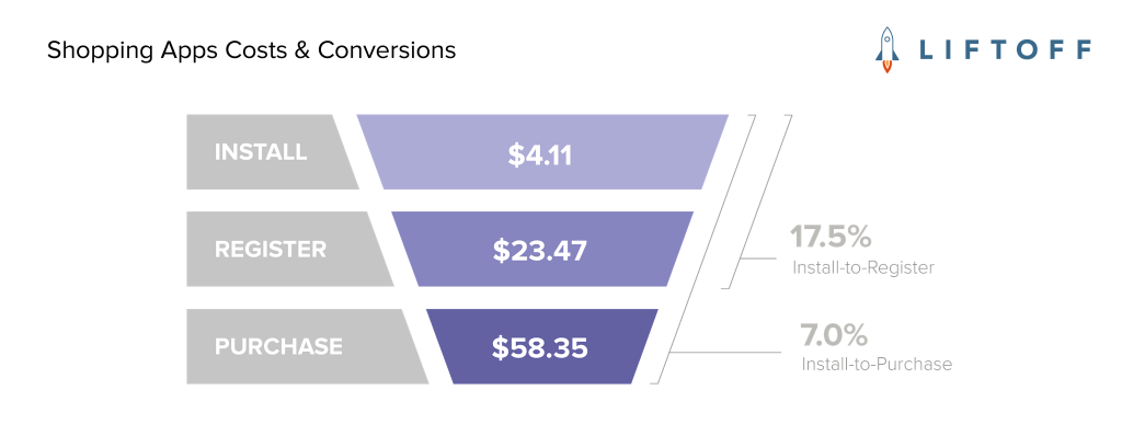 Mobile Shopping Apps Costs & Conversions