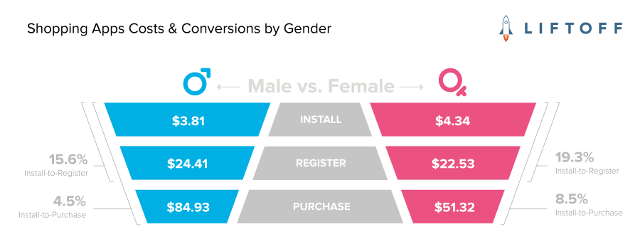 Shopping Apps Costs & Conversions by Gender