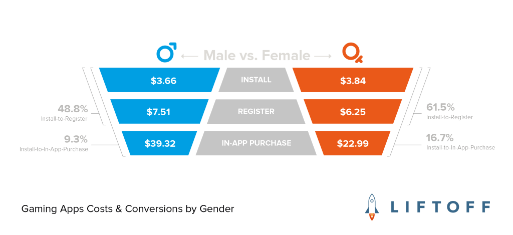 Gaming Apps Costs & Conversions by Gender-02