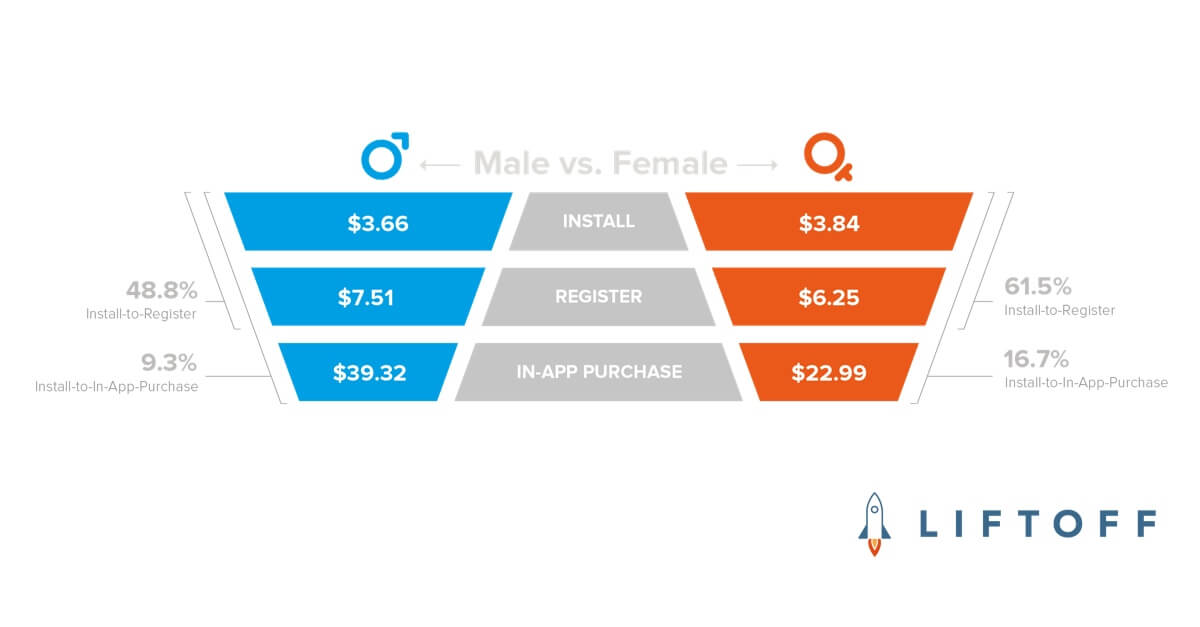 Mobile Gaming App Engagement by Gender: Females Play and Pay