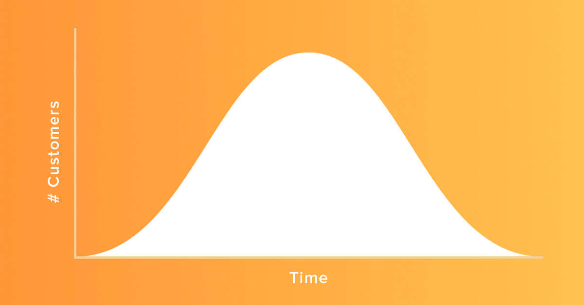 Understanding the Fundamentals of Calculating Lifetime Value