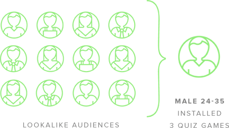 machinelearning-audiences