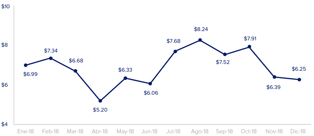 monthly-trends