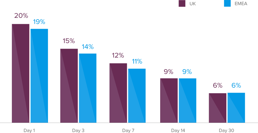 report-shopping-uk-user-retention