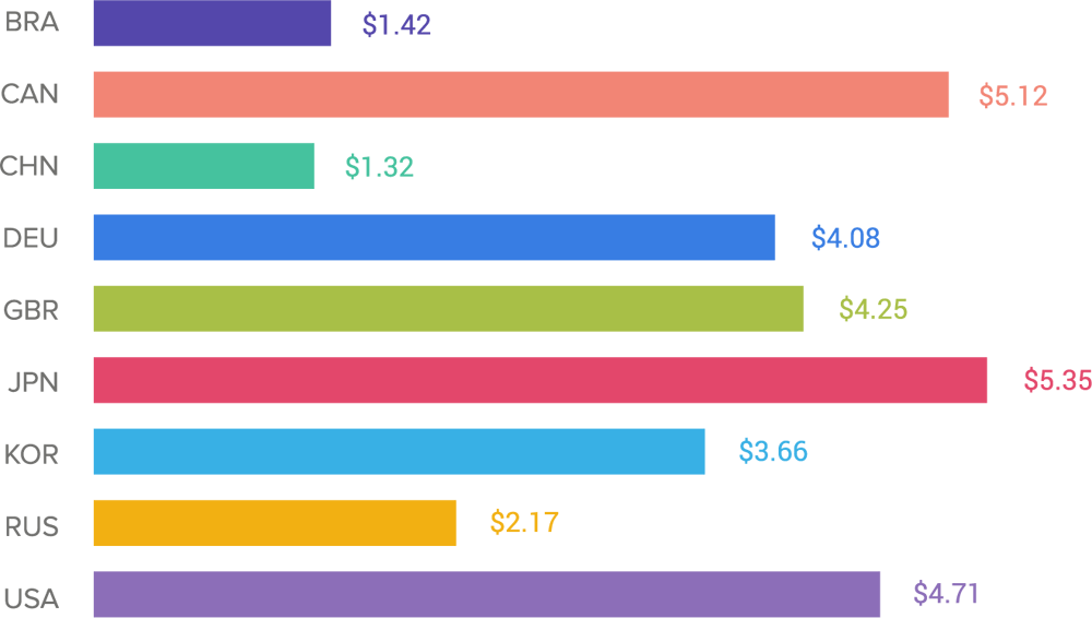 apps-install-costs-by-country
