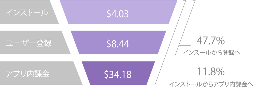 costs-conversion-rates-US-casual