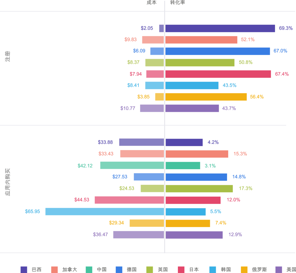 costs-conversion-rates-by-country