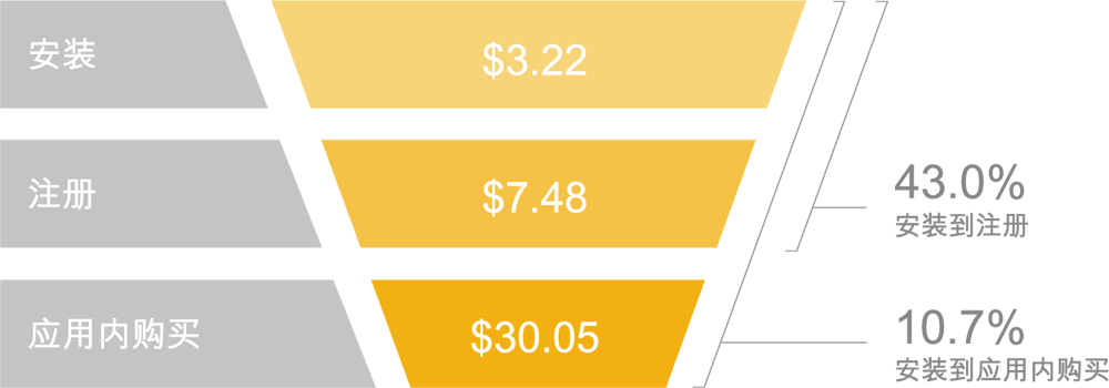 costs-conversion-rates-casual