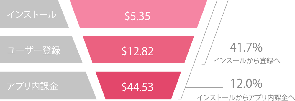 costs-conversion-rates-japan-casual
