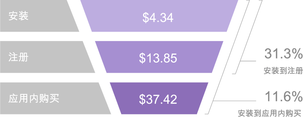 costs-conversion-rates-usa-midcore-strategy