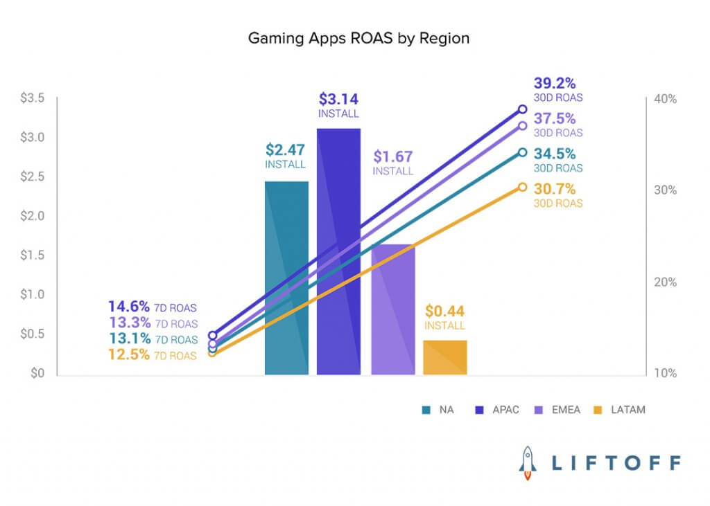 Gaming Apps ROAS by Region
